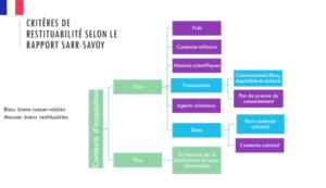 Critères de restitution selon le rapport Sarr-Savoy